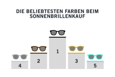 Sonnenbrillen-Analyse 2015 Farben