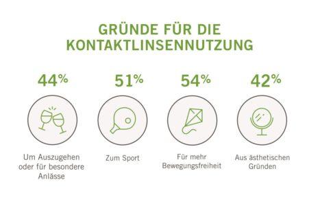 epräsentative-Umfrage-Deutschland-–-Land-der-Kontaktlinsenmuffel-Mister-Spex-klärt-auf