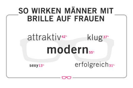 Misterspex.de_eDarling_Umfragengrafik_4