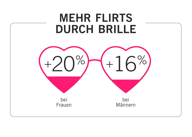 Mehr Flirts durch Brille