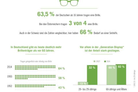 Anteil der Brillenträger in der DACH-Region