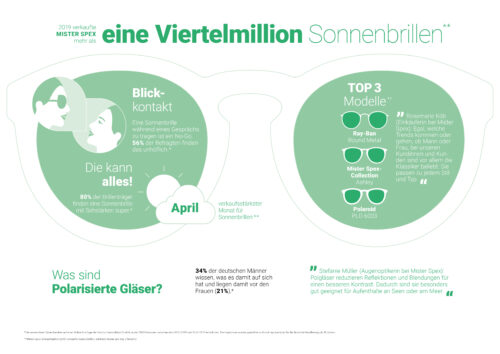 Summer Sight Facts – So sonnt Deutschland